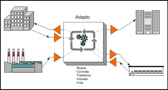 Schema generale di Adapto